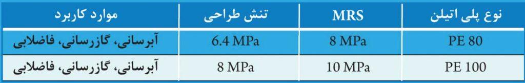 مقایسه پلی اتیلن های PE80 و PE100