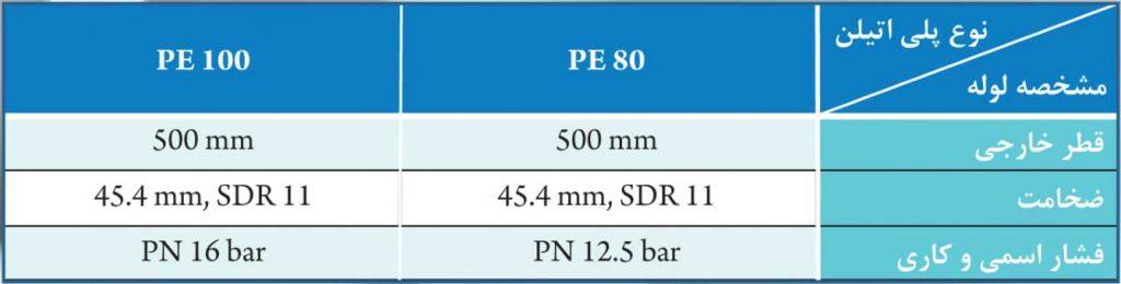 مزایای PE100 نسبت به PE80