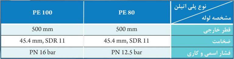 لوله پلی اتیلن pe80 و pe100